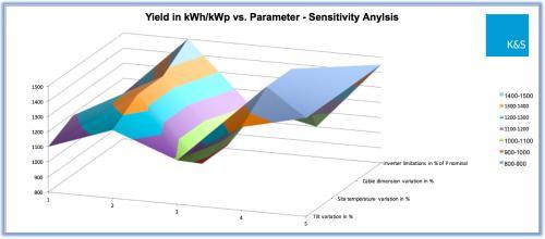 Yield Sensitivity Simulation